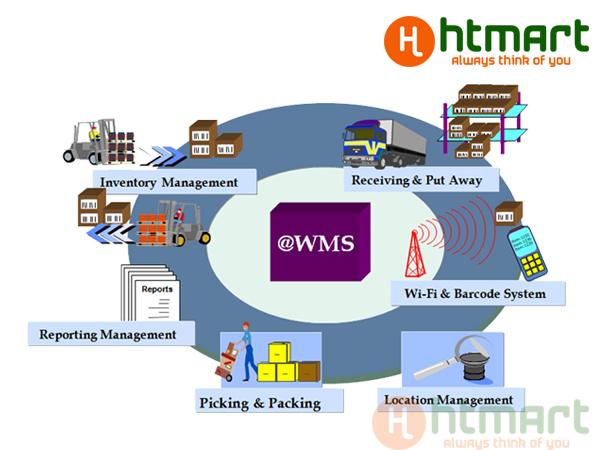 Công việc quản lý hệ thống kho hàng hóa là một phần không thể thiếu trong các chuỗi cung ứng