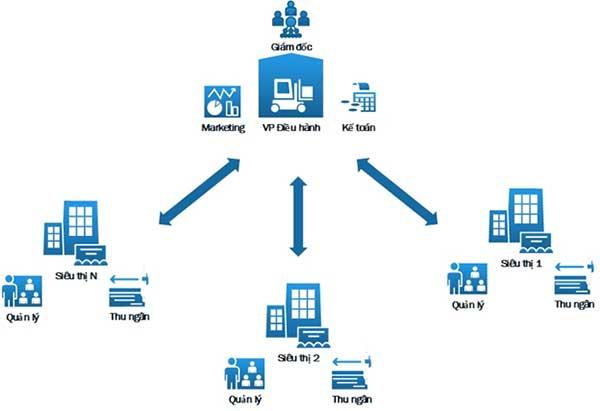 phần mềm quản lý bán hàng mô hình